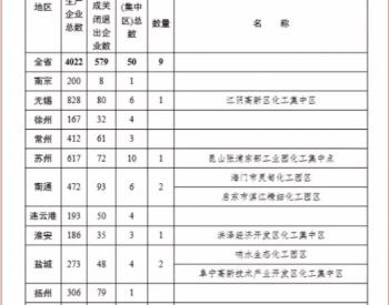 近2年关5000家化工企业!涉及江苏、山东等省份 VOCs治理市场进一步缩减