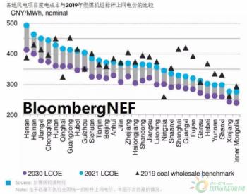 BNEF中国市场深度展望|2021,风电平价<em>上网</em>时代加速到来