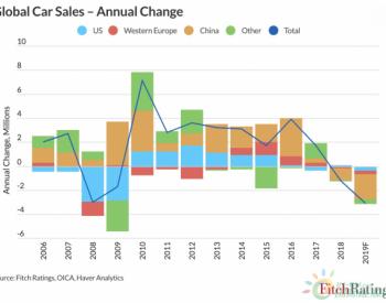 惠誉评级:预计2019全球汽车销量下降310万辆,跌幅将创11年新高