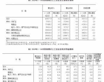 统计局:2019年1-10月<em>煤炭开采和洗选业</em>营业收入同比增长3.5%