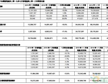 2019年1-<em>7月</em>华润电力<em>售电量</em>同比下降5.9%