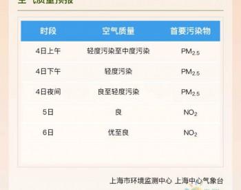 注意防护!上海近日空气中度<em>污染</em> 实时指数162