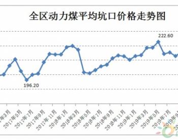 2019年11月份<em>内蒙古煤炭价格</em>小幅下降