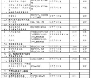 5部委联合发布关于调整重大<em>技术装备进口</em>税收政策有关目录通知