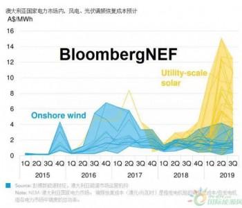 "BNEF:澳洲储能<em>市场份额</em>扩大 成为调频""罚款""有效对冲手段"