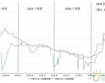 国内LNG<em>价格</em>回暖,广汇能源迎来业绩释放期