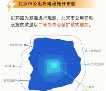 北京三四環之間的充電樁利用率最高