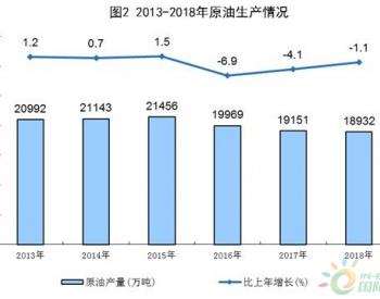 统计局:原油生产略有下降,原油加工量超6亿吨