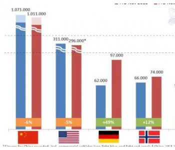 欧洲<em>电动</em>车市场大幅度增长 力追中国