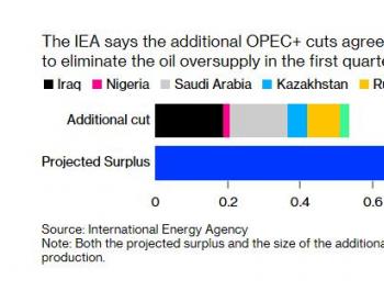 IEA月报:<em>OPEC+</em>减少原油供应不会阻止明年出现供应过剩