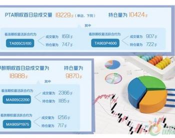 首批能化期权在郑商所上市 石化企业风险管理有了新工具