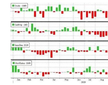 油价企稳,因美国原油库存下降且预期需求增长