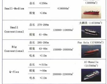 世界LNG运输船发展一览