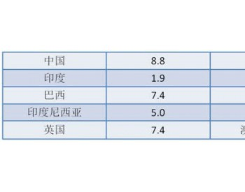 中国<em>人均碳排放</em>量高?看历史累积才有意义