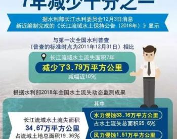 <em>水利</em>部:<em>长江</em>流域水土流失面积7年减少十分之一