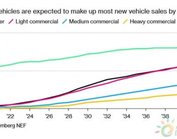 电动汽车增长有望带动澳储能业发展 <em>润滑油</em>行业面临衰退?