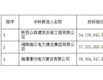 中标 | 中广核内蒙古兴安盟风电基地(科右前旗1GW)项目工程(五)中标候选人公示