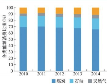 2020年水电、风电等<em>能源</em>消费占比15%!南网<em>能源</em>院发布《中国<em>能源</em>发展报告(2019年)》