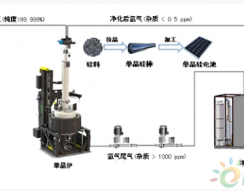 中科院大连化物所研发出光伏单晶炉氩气净化回收技术