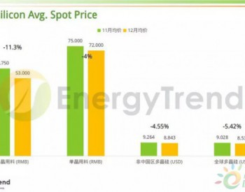 EnergyTrend:<em>光伏产业供应链</em>11月~12月价格报告
