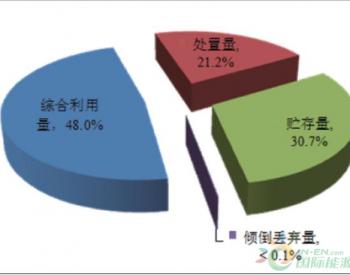 2016-2018年<em>中国</em>工业固体废物的产生量