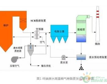 终端<em>废水</em>高温烟气旁路蒸发处理技术简介
