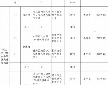 2019年底前新建成投运<em>储气设施项目</em>公示