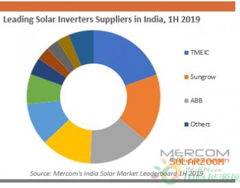 台达、阳光、ABB 印度前五大逆变器供应商排名公布!