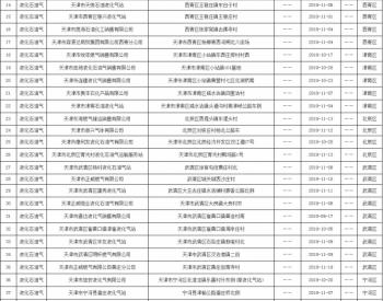 天津市市场监管委:1批次<em>液化石油气</em>产品不合格
