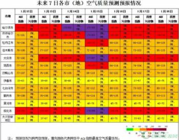 黑龙江绥化市启动重<em>污染</em>天气Ⅲ级(黄色)预警