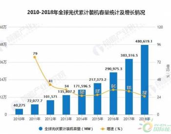 2019年<em>全球光伏</em>发电行业<em>市场</em>现状及发展前景分析 未来累计装机容量将增长超1700GW