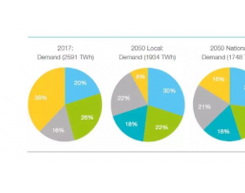 德国颁布《国家氢能战略》FNB发布5,900公里输氢<em>管网</em>图