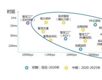2020年<em>5G</em>落地往哪儿落?电力能源业务需求明显