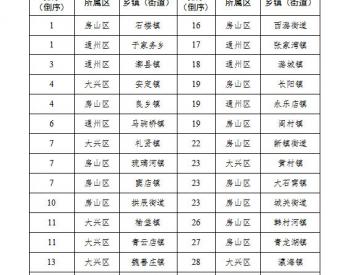 北京市生态环境局通报1月16日-31日乡镇(街道)大气粗<em>颗粒物浓度</em>排名