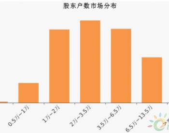 <em>宁波东力</em>股东户数增加2.36%,户均持股3.81万元