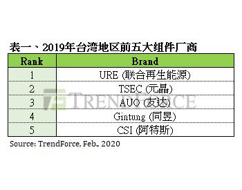 2019年<em>台湾</em>地区<em>光伏</em>组件与逆变器出货排名出炉
