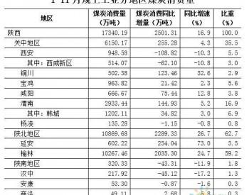 2019年1-11月陕西省规上工业煤炭消费量同比增长16.9%