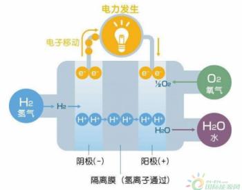 可燃气体<em>传感器</em>模块对机房蓄电池产生<em>氢气</em>情况的检测