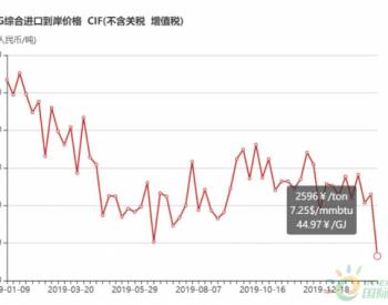 2月3日-9日中国<em>LNG</em>综合<em>进口</em>到岸价格环比下降16%至2596元/吨