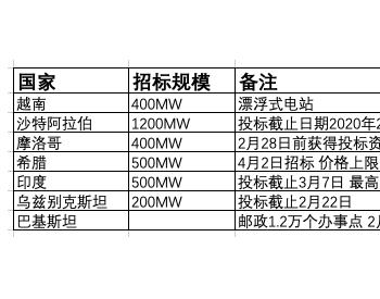 招标 3.2GW国际<em>光伏</em>发电项目招标计划