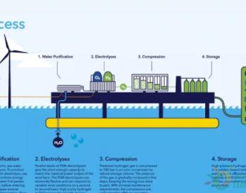 德国最新海上风电制氢战略 投入20亿欧元!