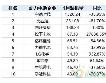 特斯拉助力 松下和LG化学跻身中国动力电池装机量前10
