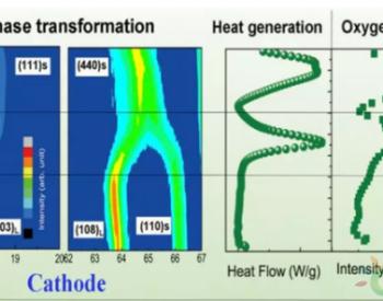 商用锂离子电池热失控行为与机理的研究