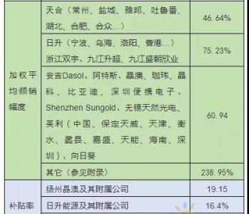 天合46.64%,东方日升75.23%,美公布新一轮<em>光伏</em>双反复审税率!
