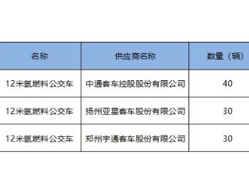 中标丨单价约259万/辆,中通、亚星、<em>宇通</em>中标山东潍坊100辆氢车订单