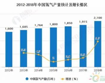 2020年中国氢能源行业市场分析:应用市场潜力巨大 多家上市公司持续发力布局