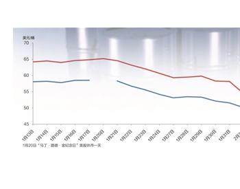 国际油价上周扭转跌势调头向上