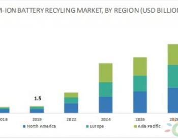 2025年全球锂离子<em>电池回收市场</em>规模将达122亿美元