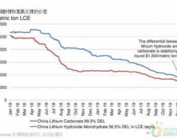 电池金属矿业领域需要关注哪些重要趋势?