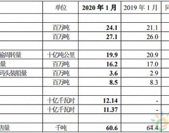 2020年1月中国神华商品煤产量同比上涨14.2%